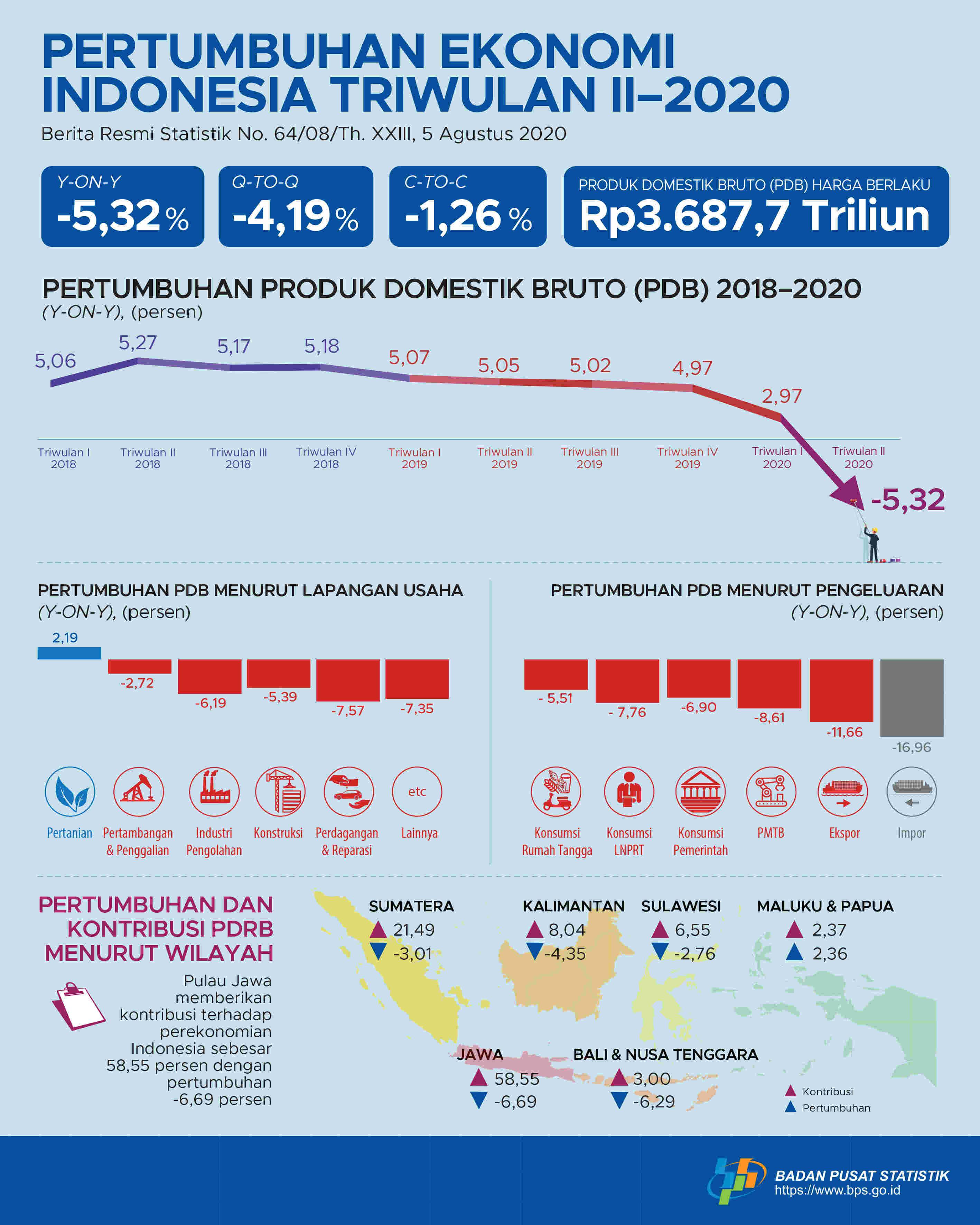 Bisnis Muda - Ekonomi Indonesia Minus 5,32 Persen di ...