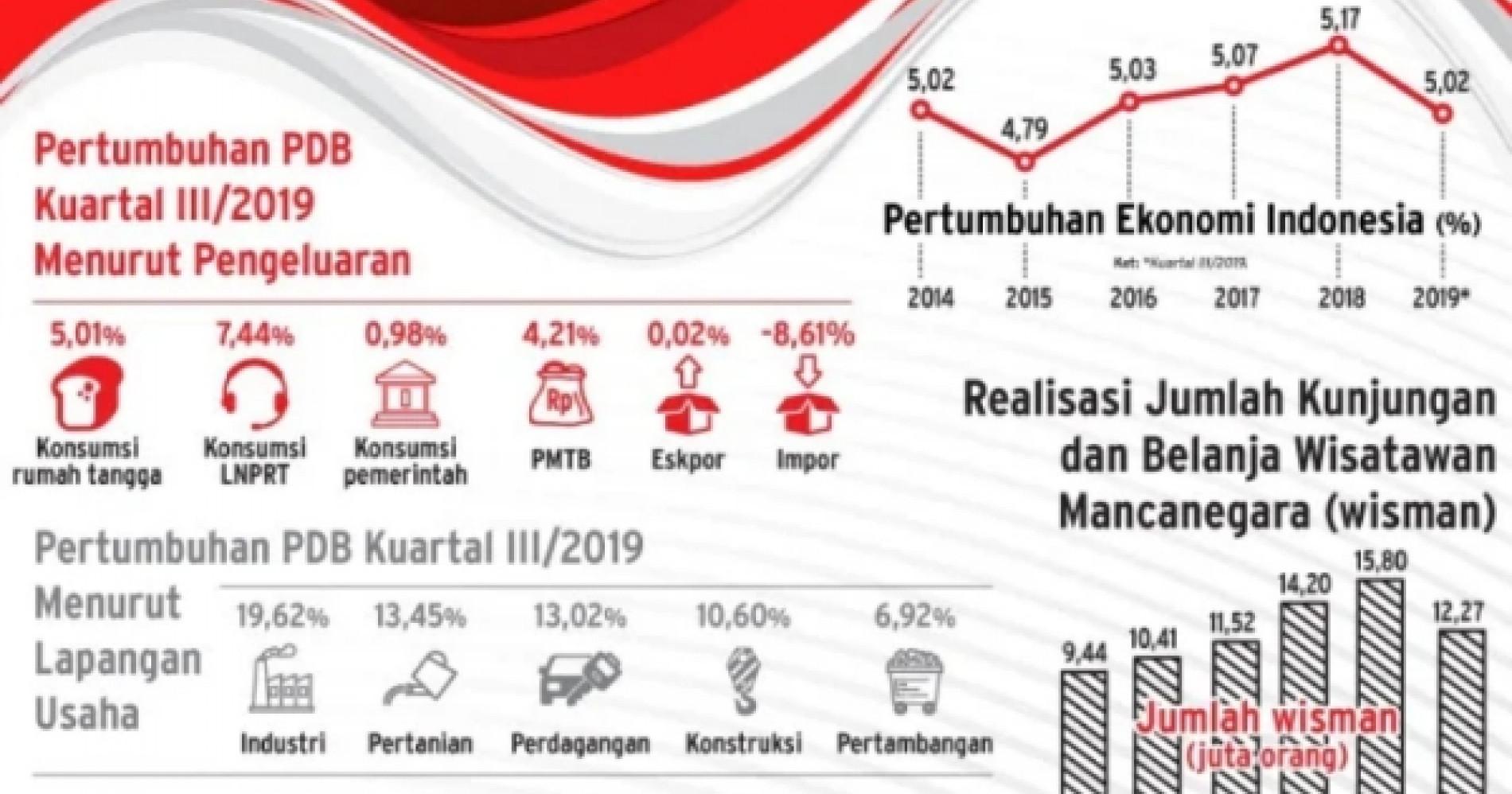Potret Ekonomi Indonesia (Sumber : Bisnis.com)