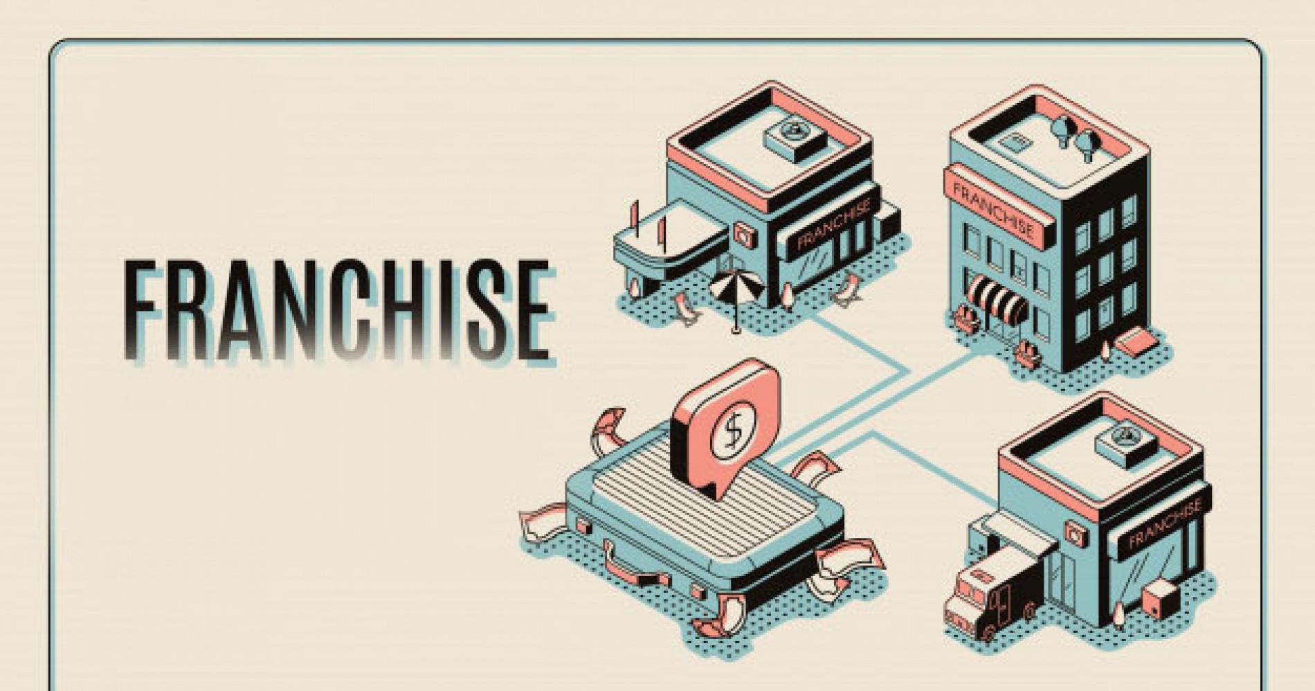 ilustrasi toko franchise (Sumber gambar : Freepik)