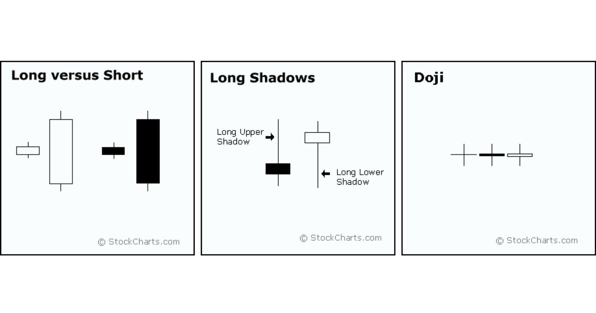 Bentuk Candlestick Pattern Illustration Web Bisnis Muda - Image: Stock Chart