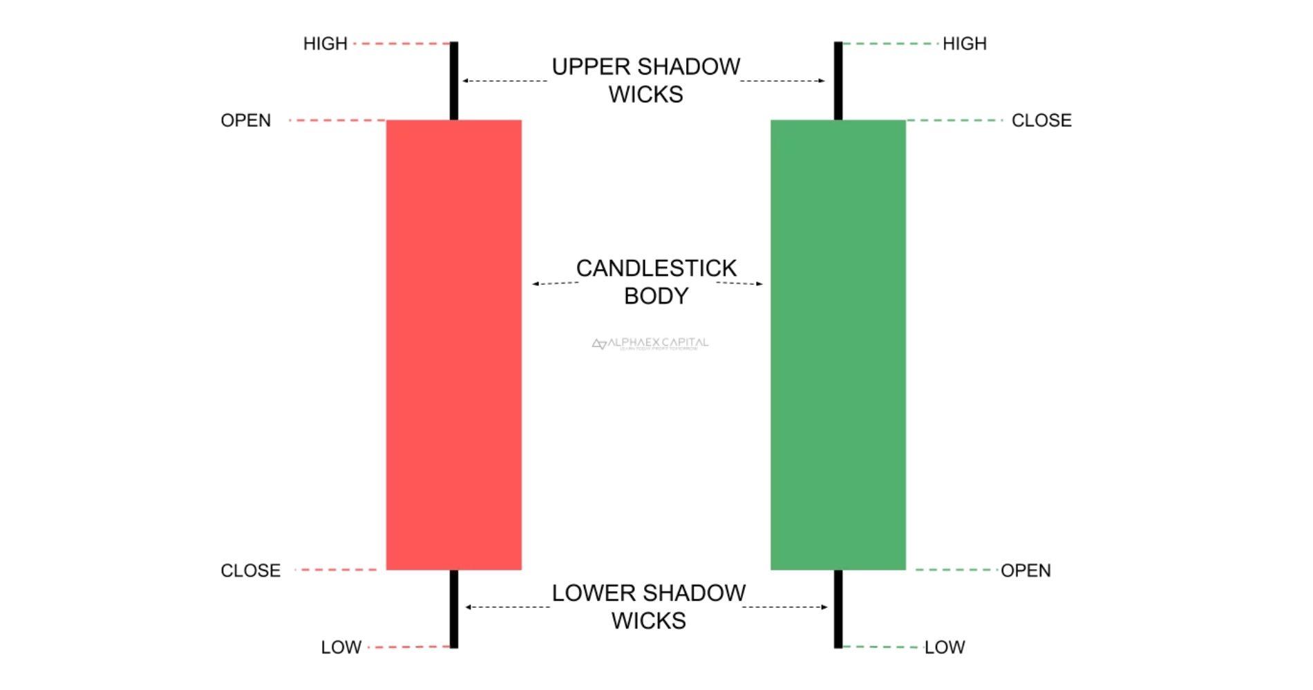 Apa Itu Candlestick Pattern Illustration Web Bisnis Muda - Image: Alpha Ex
