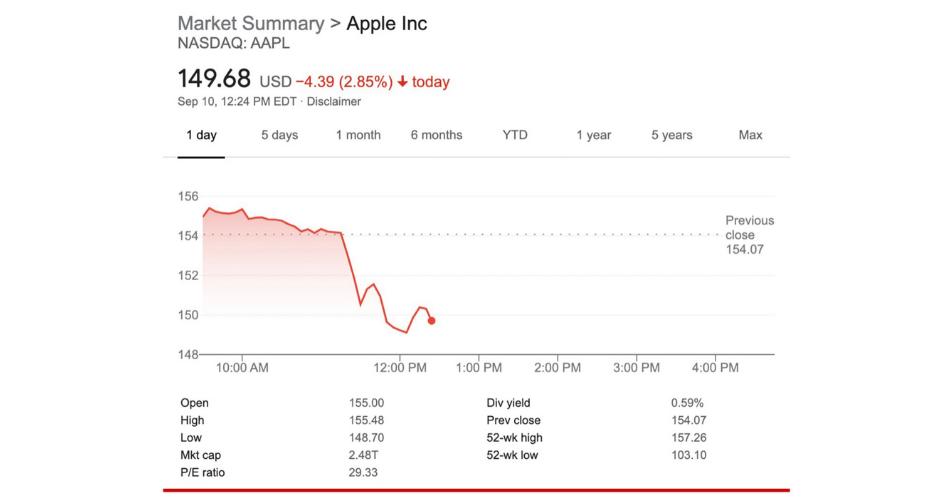 Saham Apple Merosot Lebih dari 3 Persen - Google Finance
