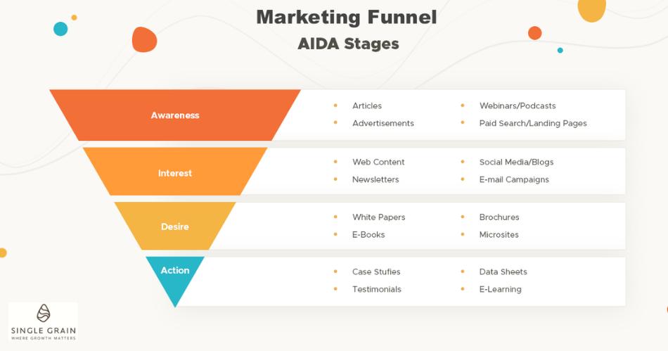 AIDA Marketing Funnel Illustration Web Bisnis Muda - Single Grain