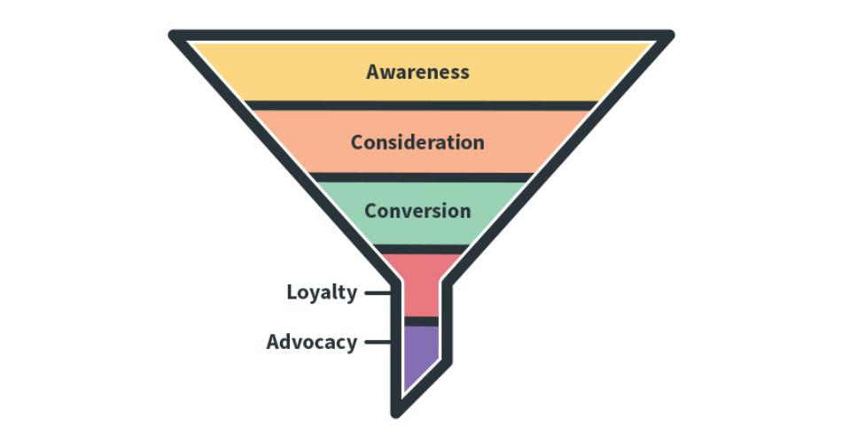 Tahapan Marketing Funnel Illustration Web Bisnis Muda - Nata Connexindo